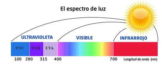 que es un esterilizador ultravioleta #esterilizadoruv #luzultravioleta #covid-19